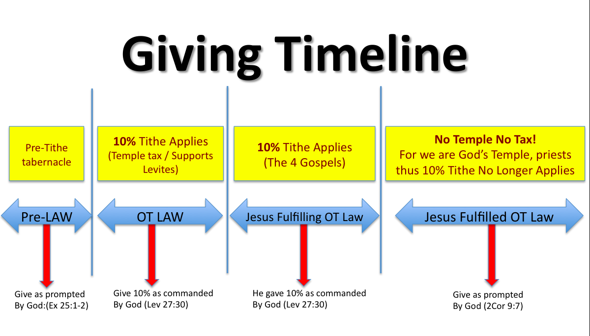 Why A Christian Shouldn T Tithe Oneyearbiblesite