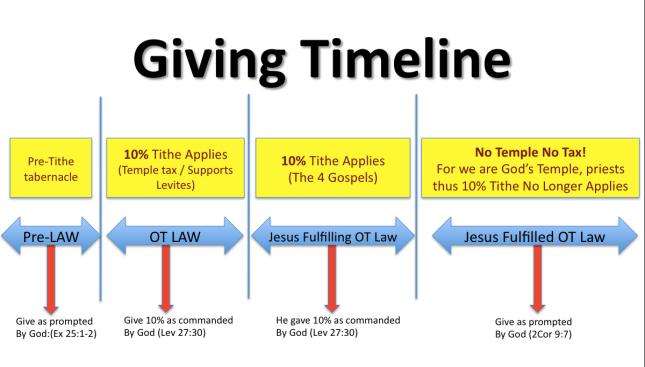 Giving Timeline